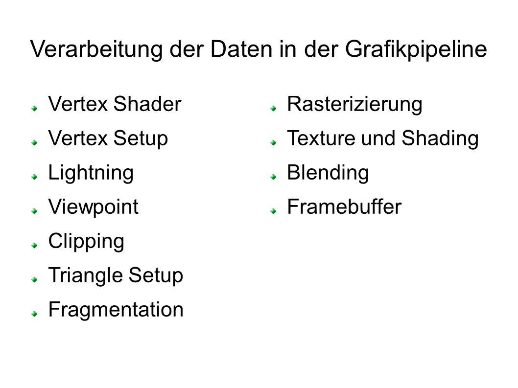 Verarbeitung der Daten in der Grafikpipeline Vertex Shader Vertex Setup Lightning Viewpoint Clipping Triangle Setup Fragmentation Rasterizierung Texture und Shading Blending Framebuffer