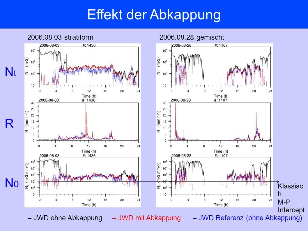 Effekt der Abkappung 2006.08.03 stratiform2006.08.28 gemischt – JWD ohne Abkappung– JWD mit Abkappung– JWD Referenz (ohne Abkappung) Klassisc h M-P Intercept R NtNt N0N0