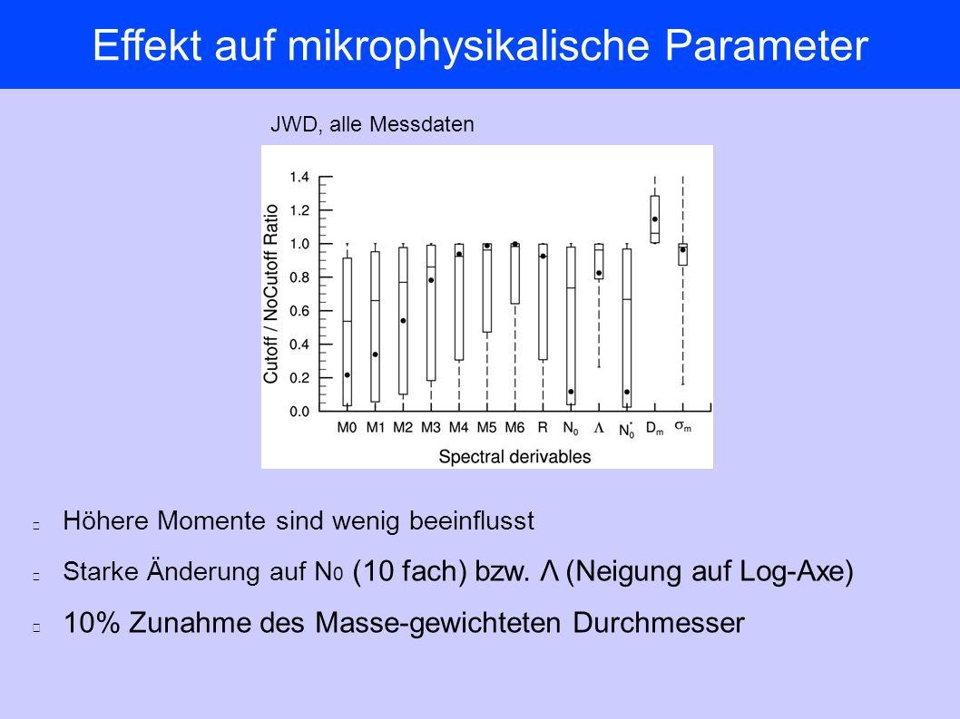 Effekt auf mikrophysikalische Parameter JWD, alle Messdaten Höhere Momente sind wenig beeinflusst Starke Änderung auf N 0 (10 fach) bzw.