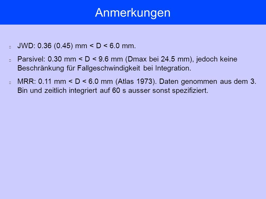 Anmerkungen JWD: 0.36 (0.45) mm < D < 6.0 mm.