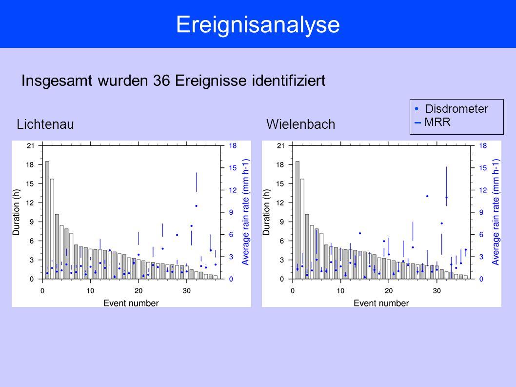 Ereignisanalyse LichtenauWielenbach Insgesamt wurden 36 Ereignisse identifiziert Disdrometer – MRR
