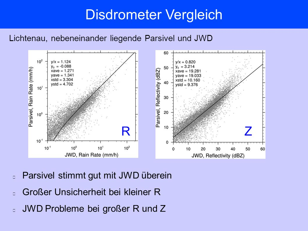 Disdrometer Vergleich Parsivel stimmt gut mit JWD überein Großer Unsicherheit bei kleiner R JWD Probleme bei großer R und Z Lichtenau, nebeneinander liegende Parsivel und JWD RZ