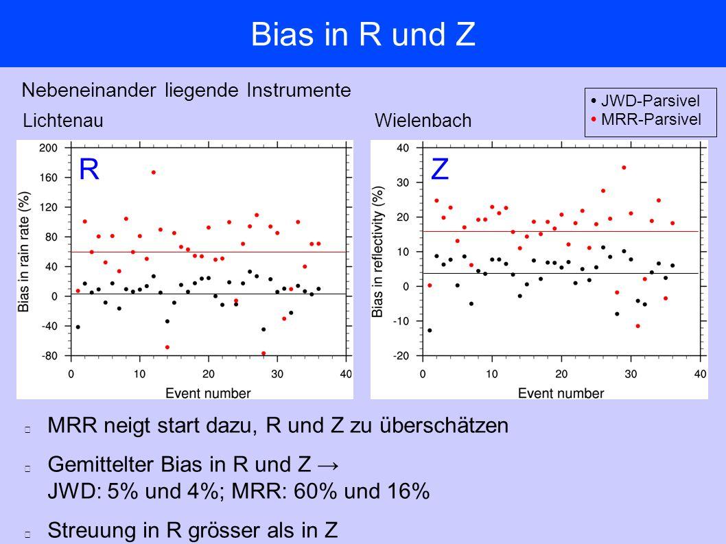 Bias in R und Z LichtenauWielenbach JWD-Parsivel MRR-Parsivel Nebeneinander liegende Instrumente RZ MRR neigt start dazu, R und Z zu überschätzen Gemittelter Bias in R und Z → JWD: 5% und 4%; MRR: 60% und 16% Streuung in R grösser als in Z