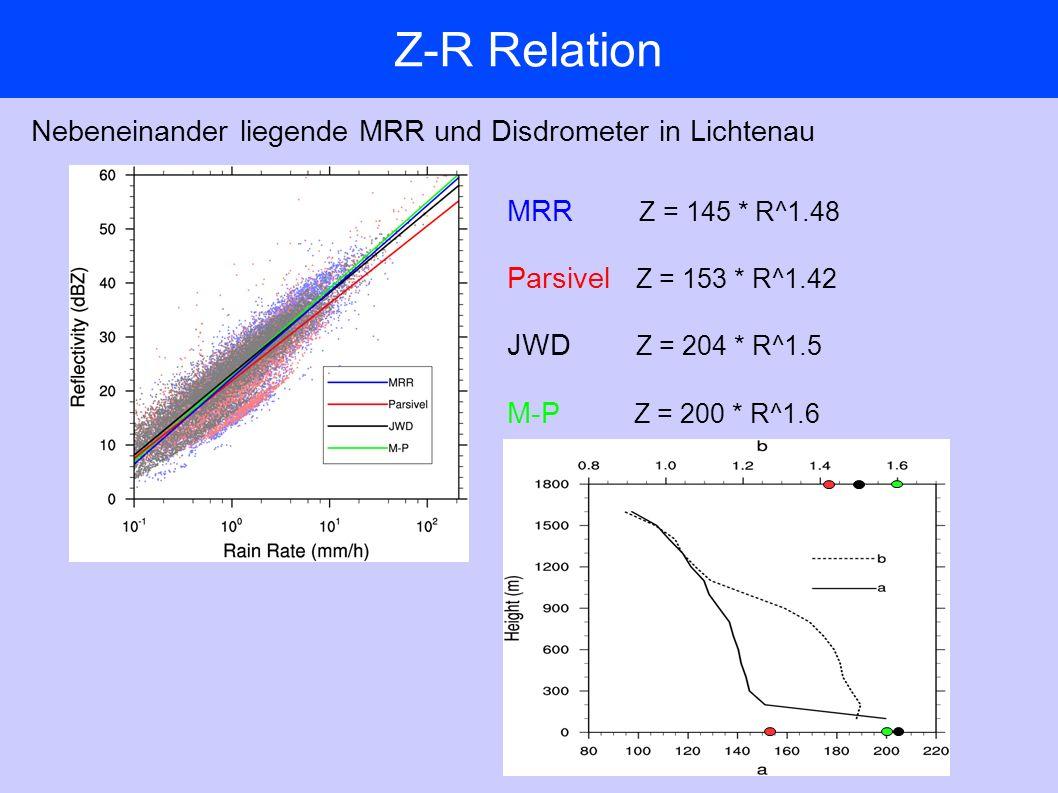 Z-R Relation Nebeneinander liegende MRR und Disdrometer in Lichtenau MRR Z = 145 * R^1.48 Parsivel Z = 153 * R^1.42 JWD Z = 204 * R^1.5 M-P Z = 200 * R^1.6