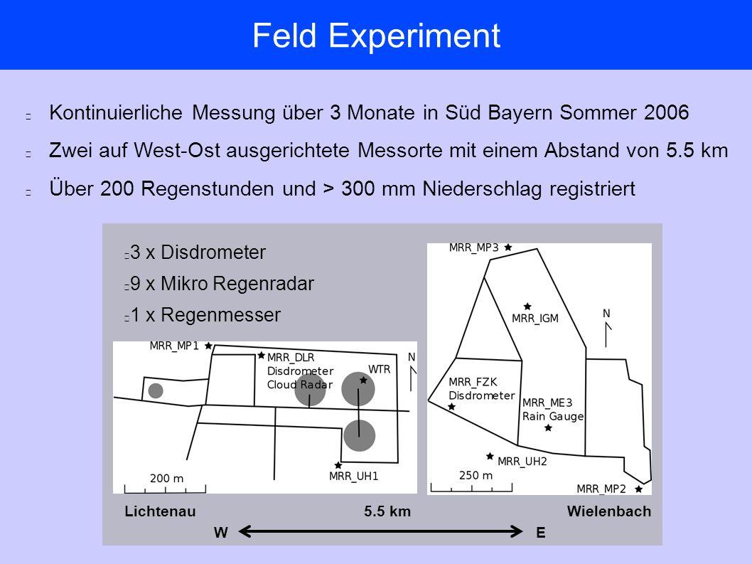 Feld Experiment E Lichtenau Wielenbach5.5 km W 3 x Disdrometer 9 x Mikro Regenradar 1 x Regenmesser Kontinuierliche Messung über 3 Monate in Süd Bayern Sommer 2006 Zwei auf West-Ost ausgerichtete Messorte mit einem Abstand von 5.5 km Über 200 Regenstunden und > 300 mm Niederschlag registriert