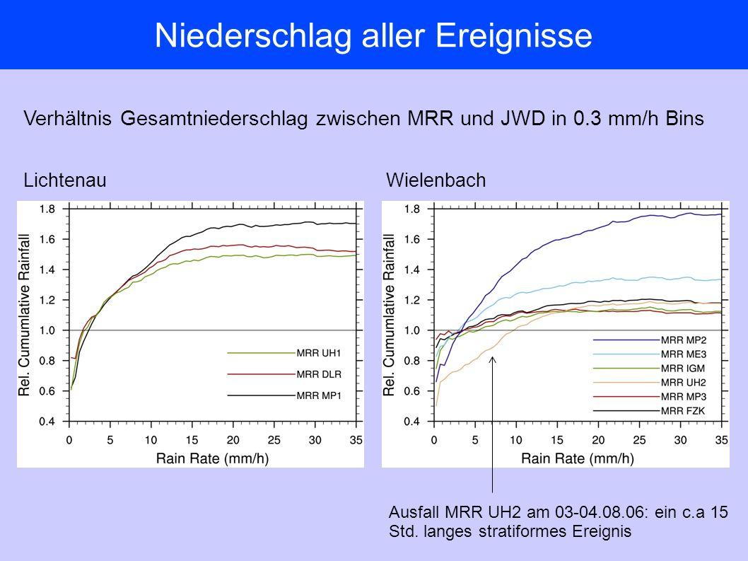 Niederschlag aller Ereignisse LichtenauWielenbach Verhältnis Gesamtniederschlag zwischen MRR und JWD in 0.3 mm/h Bins Ausfall MRR UH2 am 03-04.08.06: ein c.a 15 Std.
