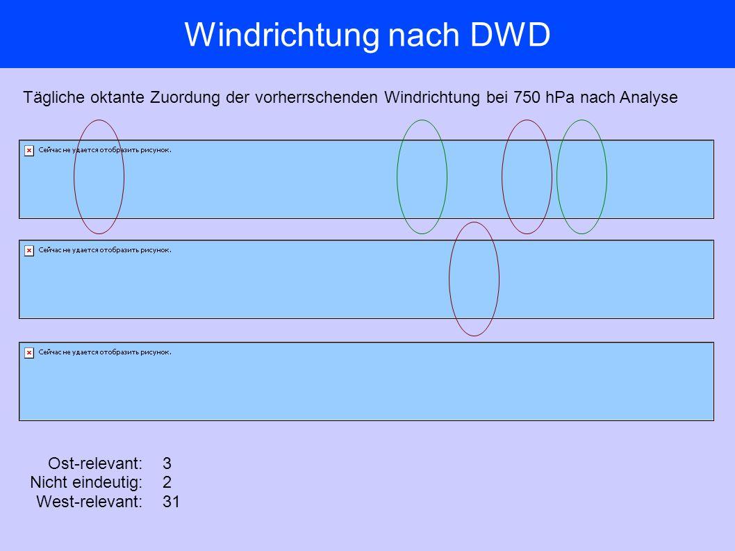 Windrichtung nach DWD Tägliche oktante Zuordung der vorherrschenden Windrichtung bei 750 hPa nach Analyse Ost-relevant: Nicht eindeutig: West-relevant: 3 2 31