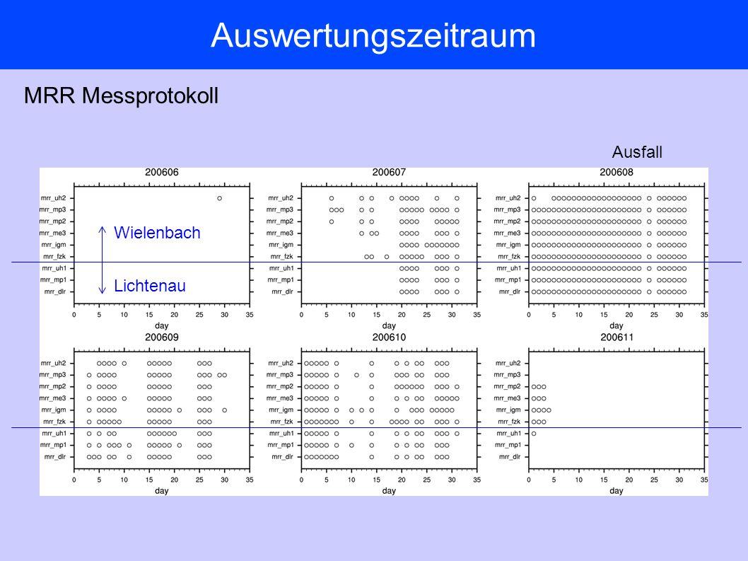 Auswertungszeitraum MRR Messprotokoll Wielenbach Lichtenau Ausfall