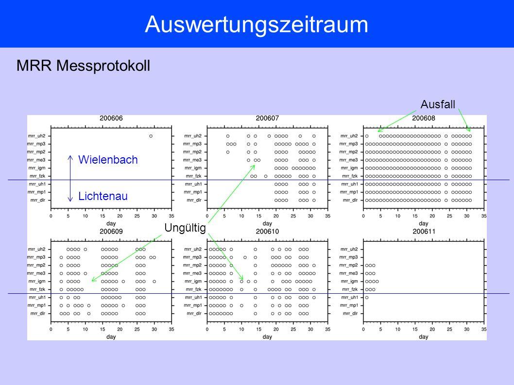 Auswertungszeitraum MRR Messprotokoll Wielenbach Lichtenau Ausfall Ungültig