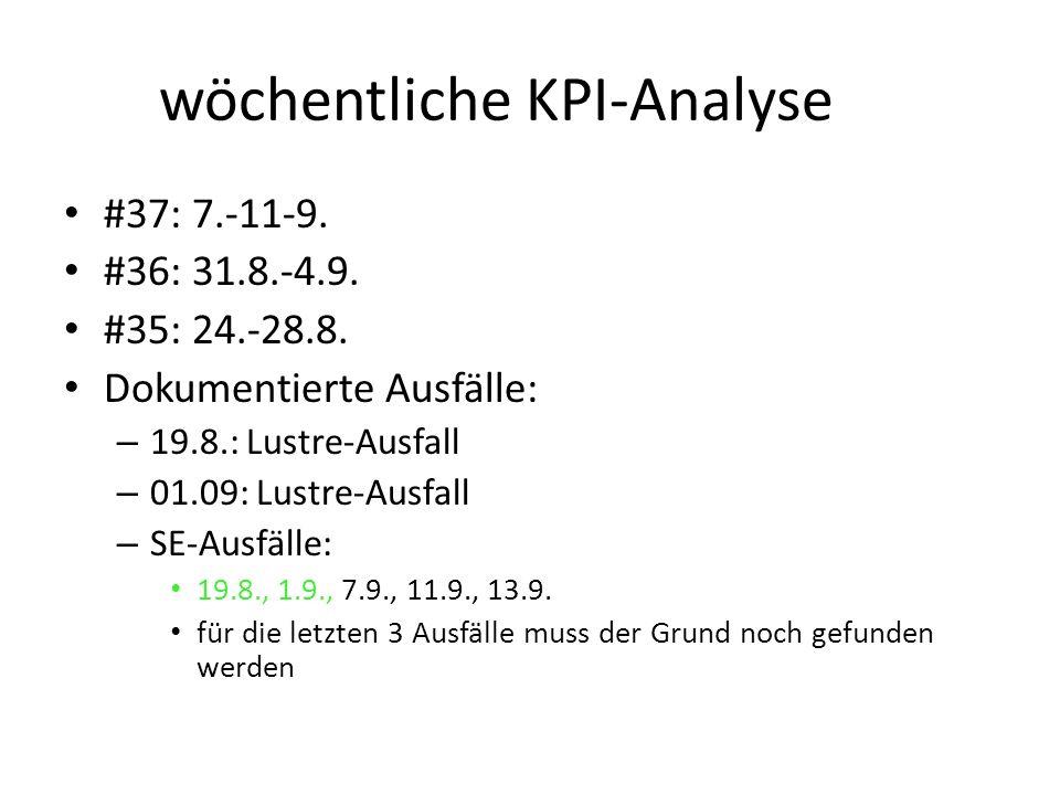 wöchentliche KPI-Analyse #37: 7.-11-9. #36: 31.8.-4.9.