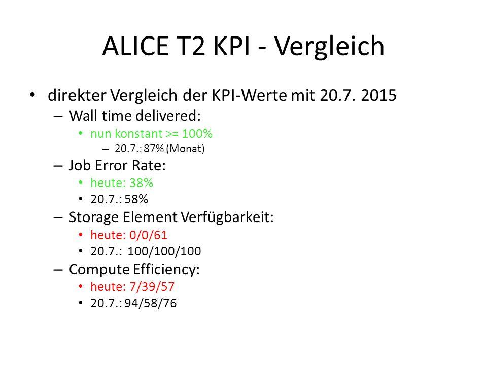 ALICE T2 KPI - Vergleich direkter Vergleich der KPI-Werte mit 20.7.