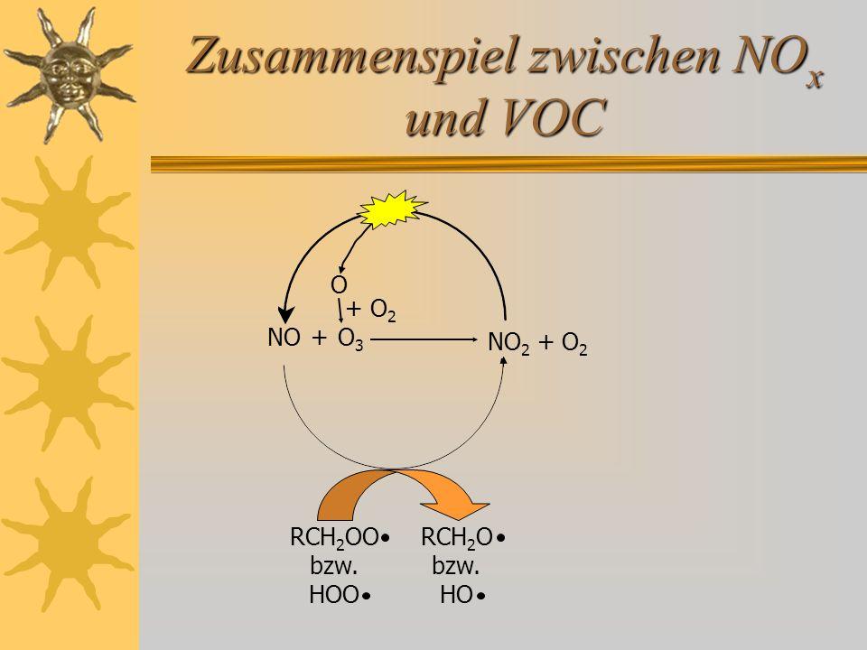 Zusammenspiel zwischen NO x und VOC NO 2 + O 2 NO O 3 O + O 2 RCH 2 OO bzw. HOO RCH 2 O bzw. HO +