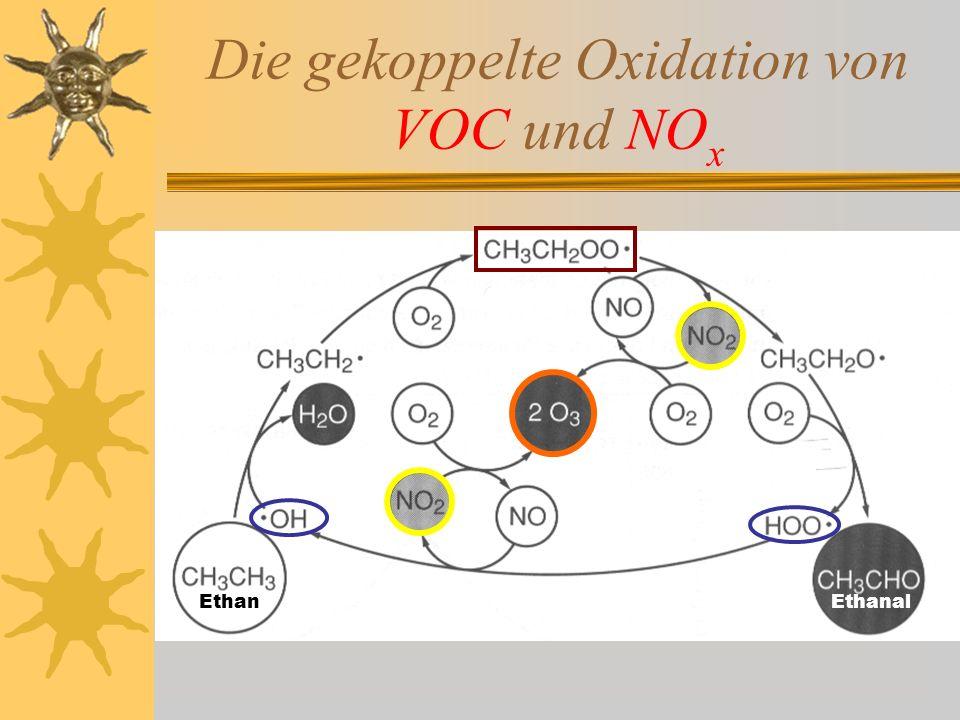 Die gekoppelte Oxidation von VOC und NO x EthanEthanal