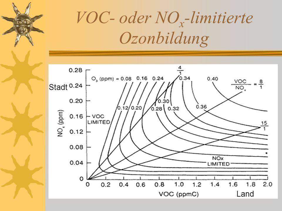 VOC- oder NO x -limitierte Ozonbildung Stadt Land