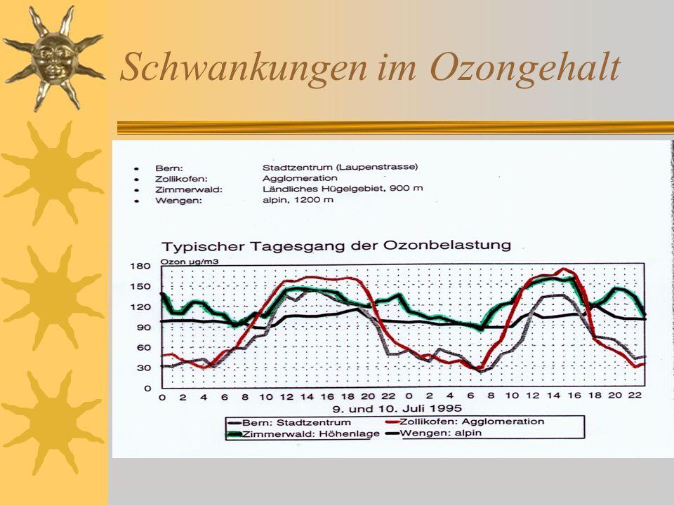 Schwankungen im Ozongehalt