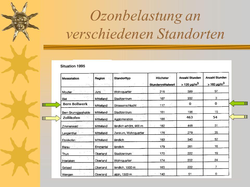 Ozonbelastung an verschiedenen Standorten Bern Bollwerk Zollikofen 54463 0 0