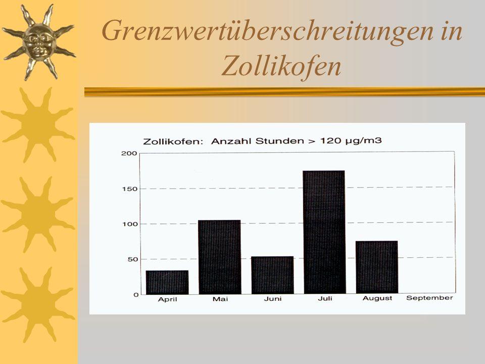 Grenzwertüberschreitungen in Zollikofen