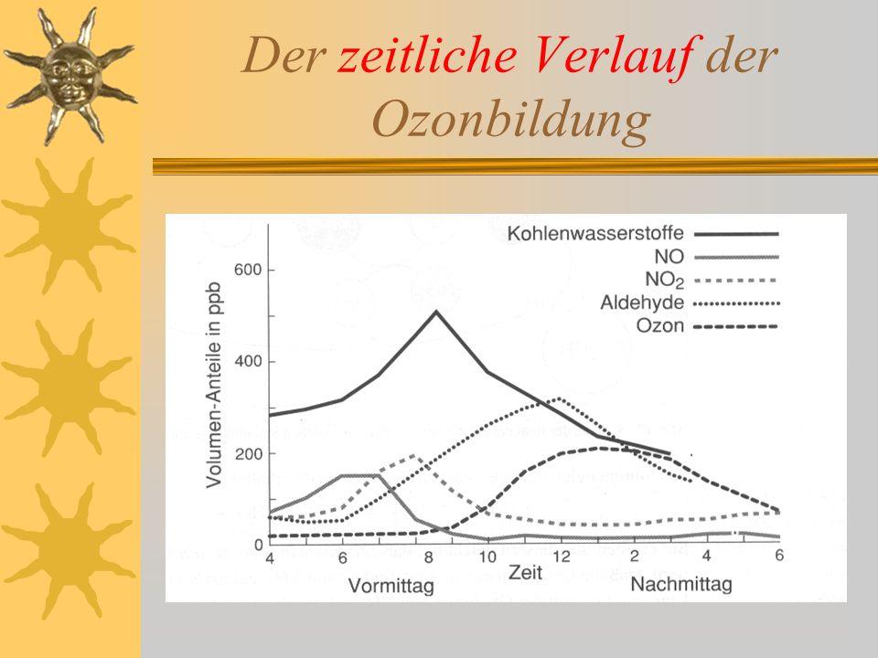 Der zeitliche Verlauf der Ozonbildung