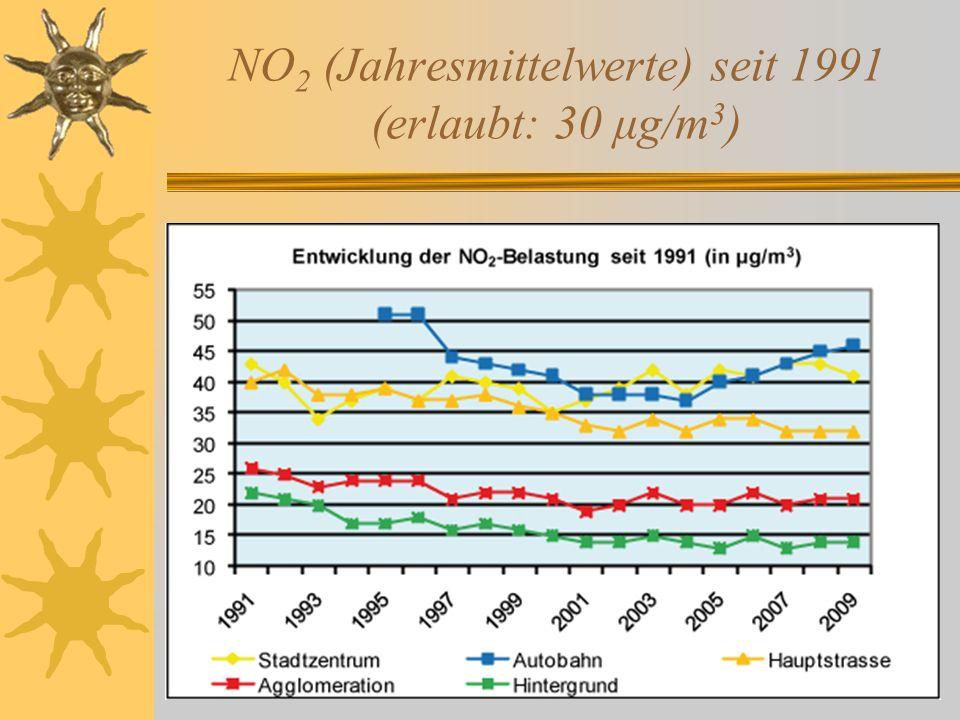 NO 2 (Jahresmittelwerte) seit 1991 (erlaubt: 30 μg/m 3 )