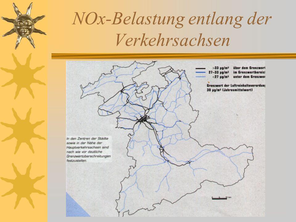 NOx-Belastung entlang der Verkehrsachsen