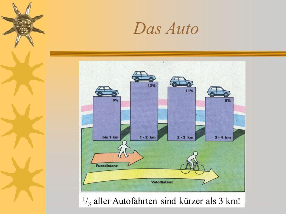 Das Auto 1 / 3 aller Autofahrten sind kürzer als 3 km!