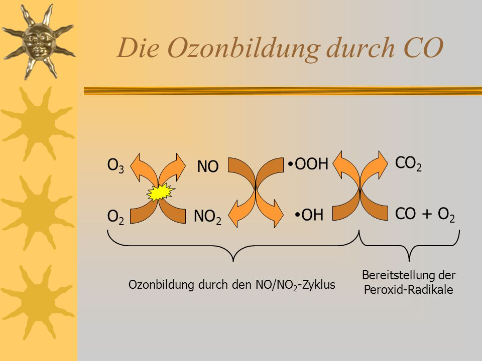 Zusammenspiel zwischen NO x und VOC NO 2 + O 2 NO O 3 O + O 2 NO x -Zyklus am Tag +