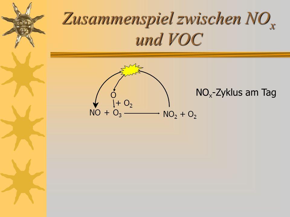 Zusammenspiel zwischen NO x und VOC NO 2 + O 2 NO O 3 O + O 2 RCH 2 OO bzw.