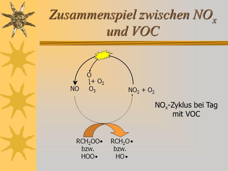 Zusammenspiel zwischen NO x und VOC NO 2 + O 2 NO O 3 O + O 2 RCH 2 OO bzw. HOO RCH 2 O bzw. HO NO x -Zyklus bei Tag mit VOC