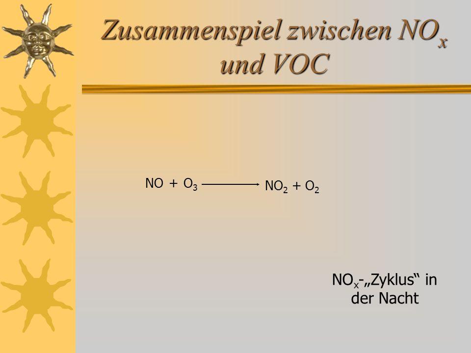 """Zusammenspiel zwischen NO x und VOC NO 2 + O 2 NO O 3 NO x -""""Zyklus"""" in der Nacht +"""