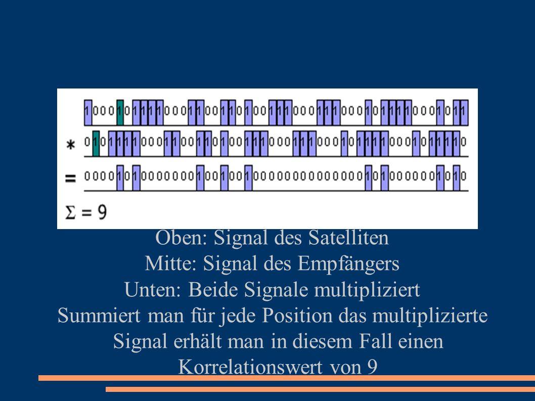 Oben: Signal des Satelliten Mitte: Signal des Empfängers Unten: Beide Signale multipliziert Summiert man für jede Position das multiplizierte Signal erhält man in diesem Fall einen Korrelationswert von 9