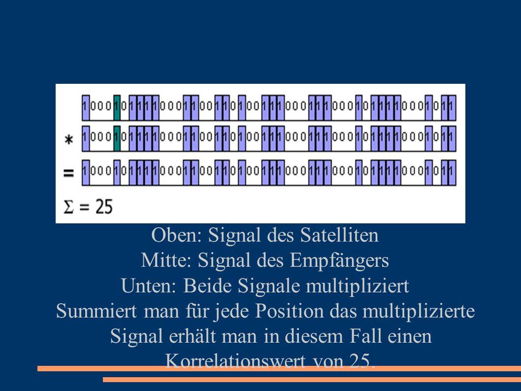 Oben: Signal des Satelliten Mitte: Signal des Empfängers Unten: Beide Signale multipliziert Summiert man für jede Position das multiplizierte Signal erhält man in diesem Fall einen Korrelationswert von 25.