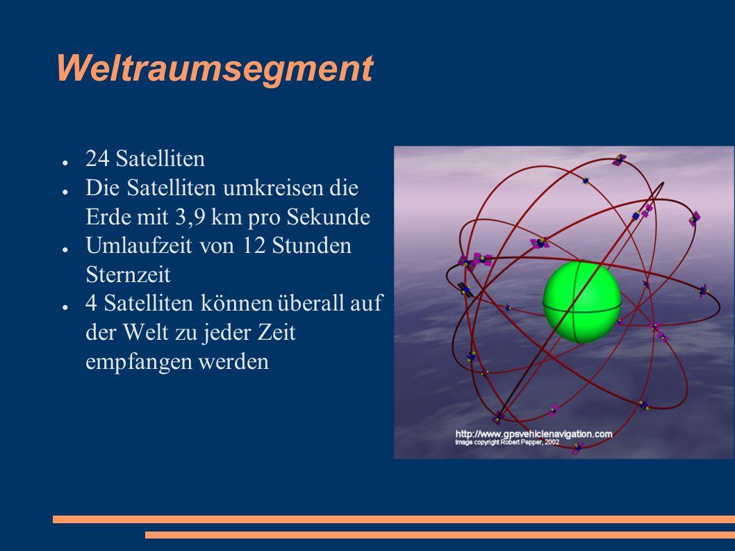 Weltraumsegment ● 24 Satelliten ● Die Satelliten umkreisen die Erde mit 3,9 km pro Sekunde ● Umlaufzeit von 12 Stunden Sternzeit ● 4 Satelliten können überall auf der Welt zu jeder Zeit empfangen werden