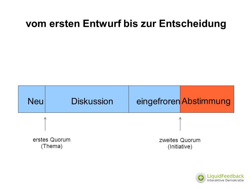 vom ersten Entwurf bis zur Entscheidung Neu Diskussion eingefroren erstes Quorum (Thema) zweites Quorum (Initiative) Abstimmung