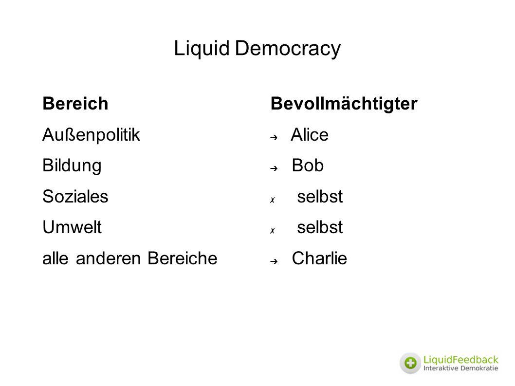 Liquid Democracy Bereich Außenpolitik Bildung Soziales Umwelt alle anderen Bereiche Bevollmächtigter ➔ Alice ➔ Bob ✗ selbst ➔ Charlie