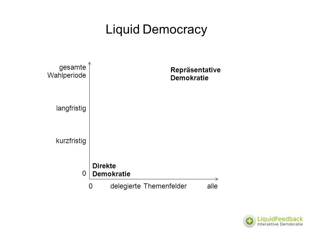 0 delegierte Themenfelder alle gesamte Wahlperiode langfristig kurzfristig 0 Direkte Demokratie Repräsentative Demokratie