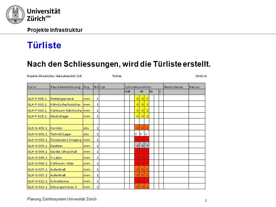 Projekte Infrastruktur Türliste Planung Zutrittssystem Universität Zürich Nach den Schliessungen, wird die Türliste erstellt.