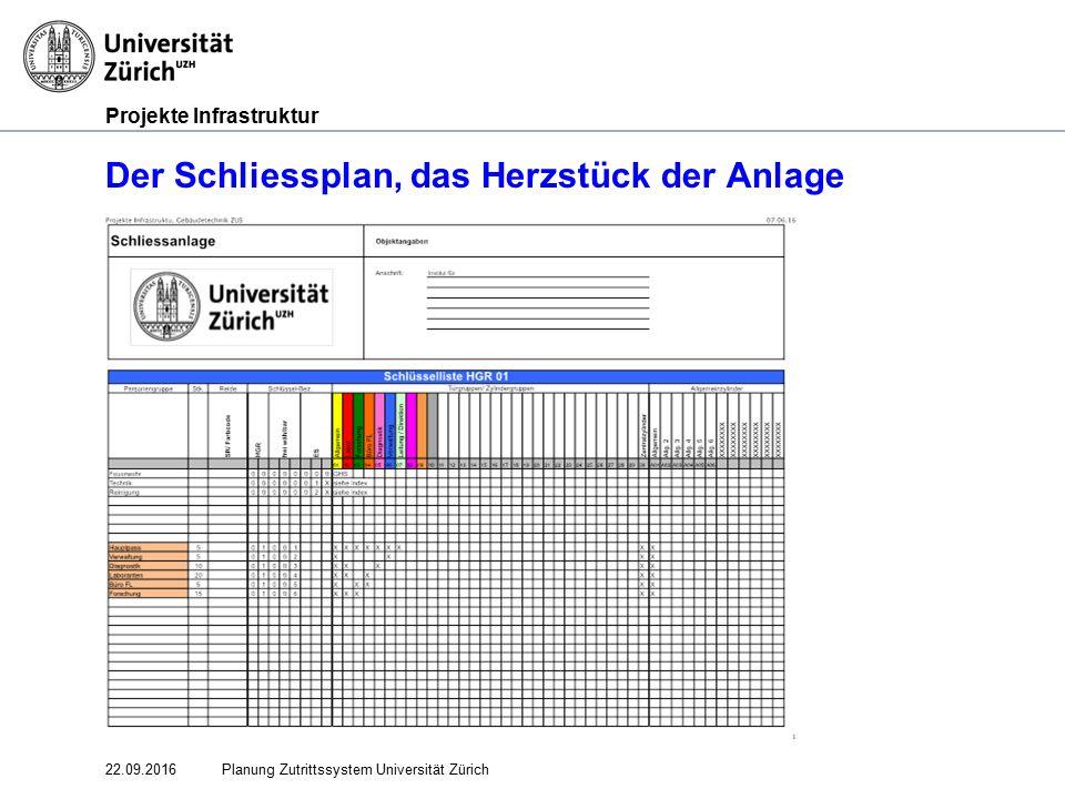 Projekte Infrastruktur 22.09.2016Planung Zutrittssystem Universität Zürich Der Schliessplan, das Herzstück der Anlage