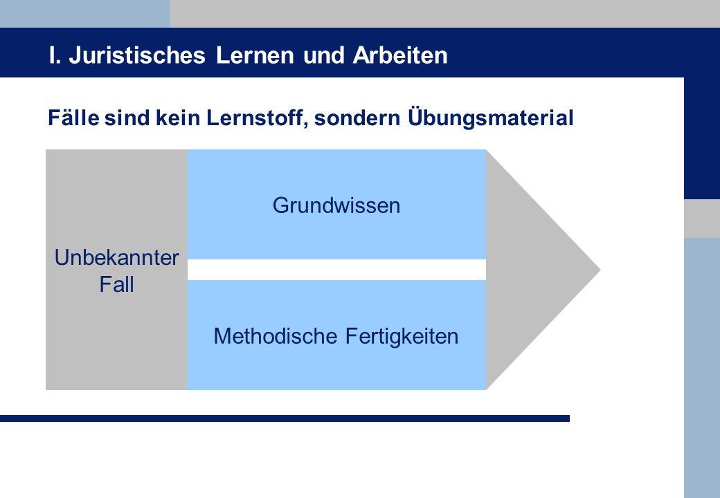I. Juristisches Lernen und Arbeiten Fälle sind kein Lernstoff, sondern Übungsmaterial Unbekannter Fall Grundwissen Methodische Fertigkeiten