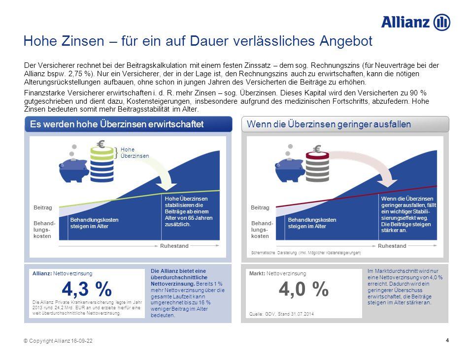 4 © Copyright Allianz 16-09-22 Hohe Zinsen – für ein auf Dauer verlässliches Angebot Der Versicherer rechnet bei der Beitragskalkulation mit einem festen Zinssatz – dem sog.
