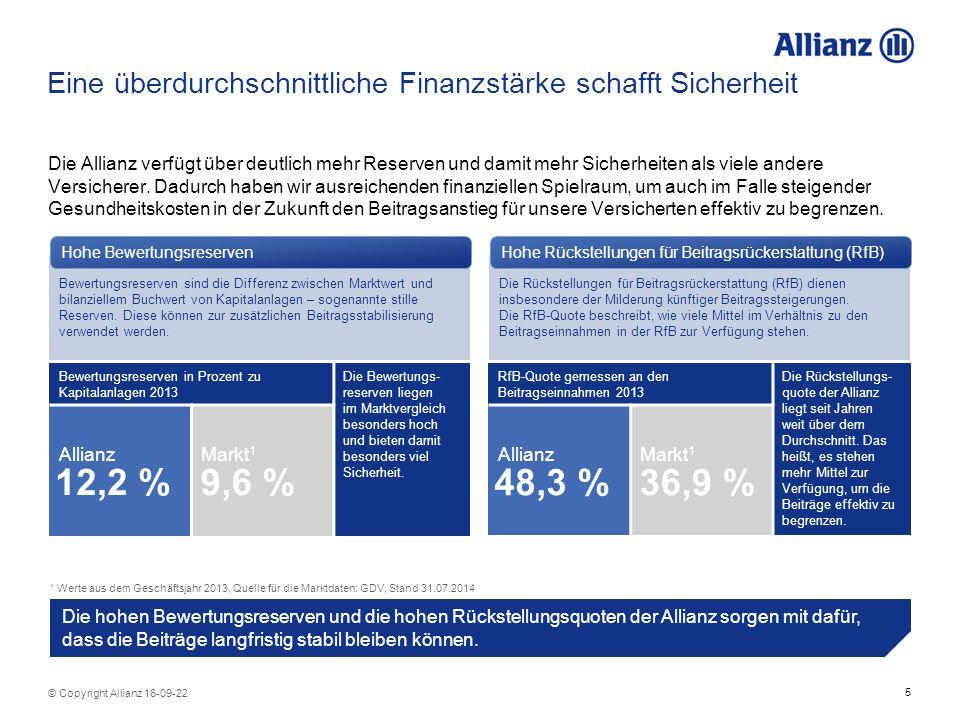 5 © Copyright Allianz 16-09-22 Eine überdurchschnittliche Finanzstärke schafft Sicherheit Die Allianz verfügt über deutlich mehr Reserven und damit mehr Sicherheiten als viele andere Versicherer.