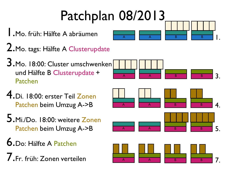 Patchplan 08/2013 1. Mo. früh: Hälfte A abräumen 2. Mo. tags: Hälfte A Clusterupdate 3. Mo. 18:00: Cluster umschwenken und Hälfte B Clusterupdate + Pa