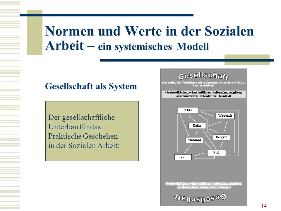 14 Normen und Werte in der Sozialen Arbeit – ein systemisches Modell Gesellschaft als System Der gesellschaftliche Unterbau für das Praktische Geschehen in der Sozialen Arbeit: