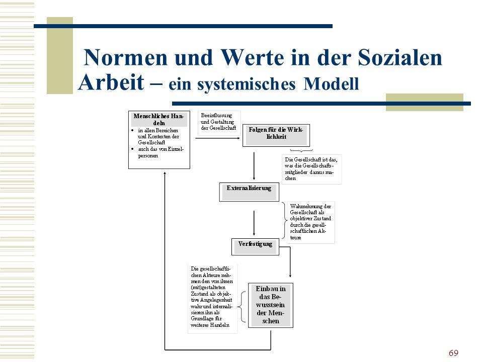 69 Normen und Werte in der Sozialen Arbeit – ein systemisches Modell