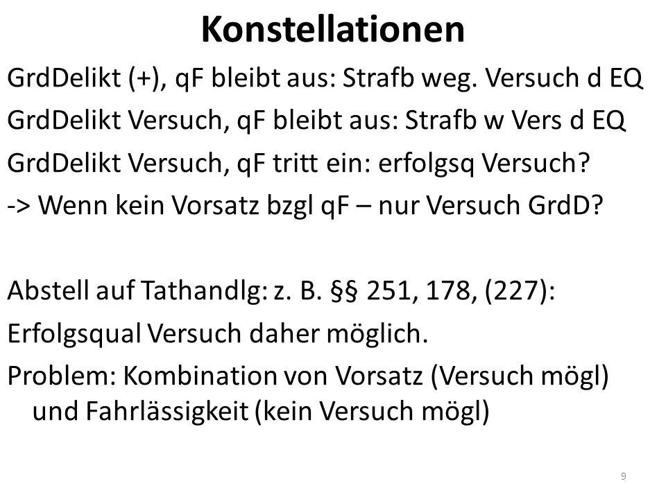 Konstellationen GrdDelikt (+), qF bleibt aus: Strafb weg.