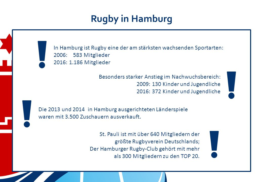 Rugby in Hamburg In Hamburg ist Rugby eine der am stärksten wachsenden Sportarten: 2006: 583 Mitglieder 2016: 1.186 Mitglieder St.