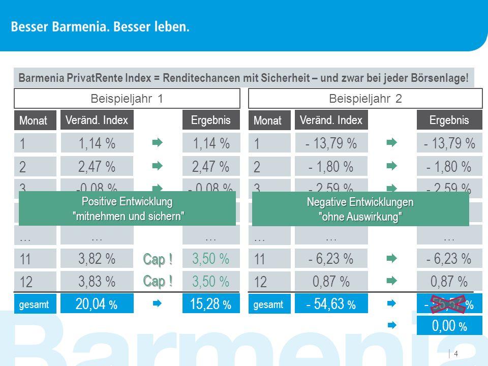 44 Barmenia PrivatRente Index = Renditechancen mit Sicherheit – und zwar bei jeder Börsenlage! Monat Veränd. IndexErgebnis 1 1,14 %  2 2,47 %  3 -