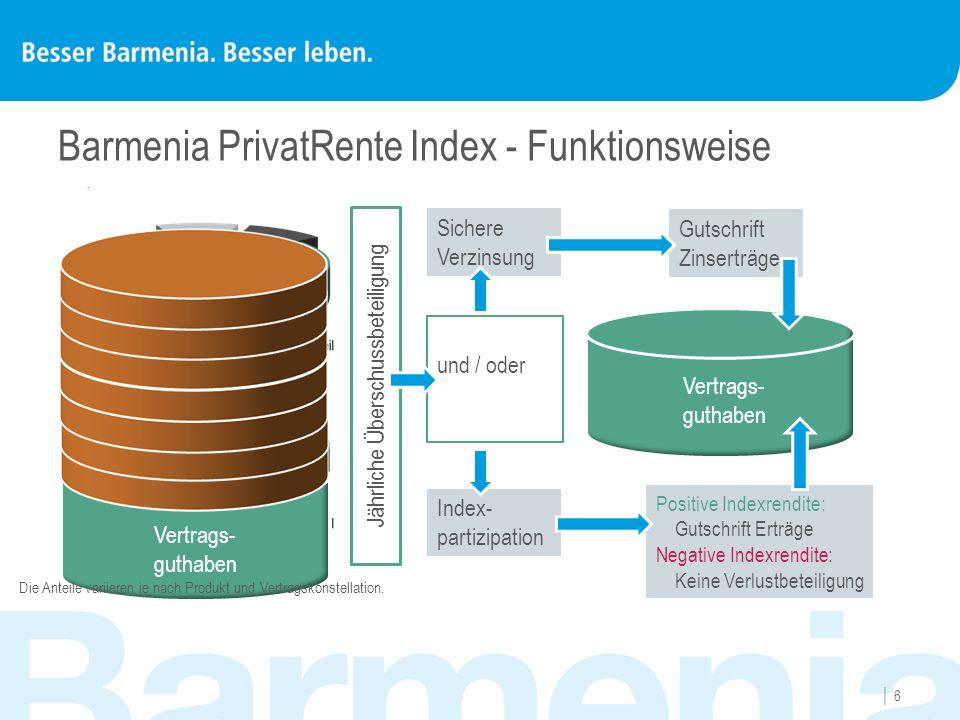 Barmenia PrivatRente Index 77 Barmenia PrivatRente Index im Überblick Sicherheit Garantien Flexibilität Steuer Chancen Aktien- markt Attraktive Renditechanchen durch Partizipation am Aktienmarkt Beteiligung an bis zu zwei Indizes = reduziertes Risiko durch Diversifikation im Vergleich zu Einzelaktien = Kombination beider Indizes erhöht Risikostreuung Wahl zwischen BarmeniaIndex D basierend auf DAX ® BarmeniaIndex EU basierend auf Eurostoxx50 ® Risiko und Stabilitätskontrolle dynamisch auf Marktverhältnisse reagieren in jeder Marktlage optimal investiert sein Jährliche Wahlmöglichkeit Indexpartizipation sichere Verzinsung Verlustrisiko ausgeschlossen Jährliches Lock-In der Erträge Vertragsguthaben kann nicht sinken Kapitalanlage im Sicherungsvermögen der Barmenia Lebensversicherung a.