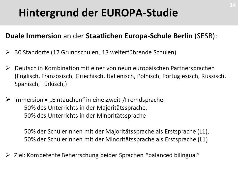 """14 Hintergrund der EUROPA-Studie Duale Immersion an der Staatlichen Europa-Schule Berlin (SESB):  30 Standorte (17 Grundschulen, 13 weiterführende Schulen)  Deutsch in Kombination mit einer von neun europäischen Partnersprachen (Englisch, Französisch, Griechisch, Italienisch, Polnisch, Portugiesisch, Russisch, Spanisch, Türkisch,)  Immersion = """"Eintauchen in eine Zweit-/Fremdsprache 50% des Unterrichts in der Majoritätssprache, 50% des Unterrichts in der Minoritätssprache 50% der SchülerInnen mit der Majoritätssprache als Erstsprache (L1), 50% der SchülerInnen mit der Minoritätssprache als Erstsprache (L1)  Ziel: Kompetente Beherrschung beider Sprachen balanced bilingual 14"""