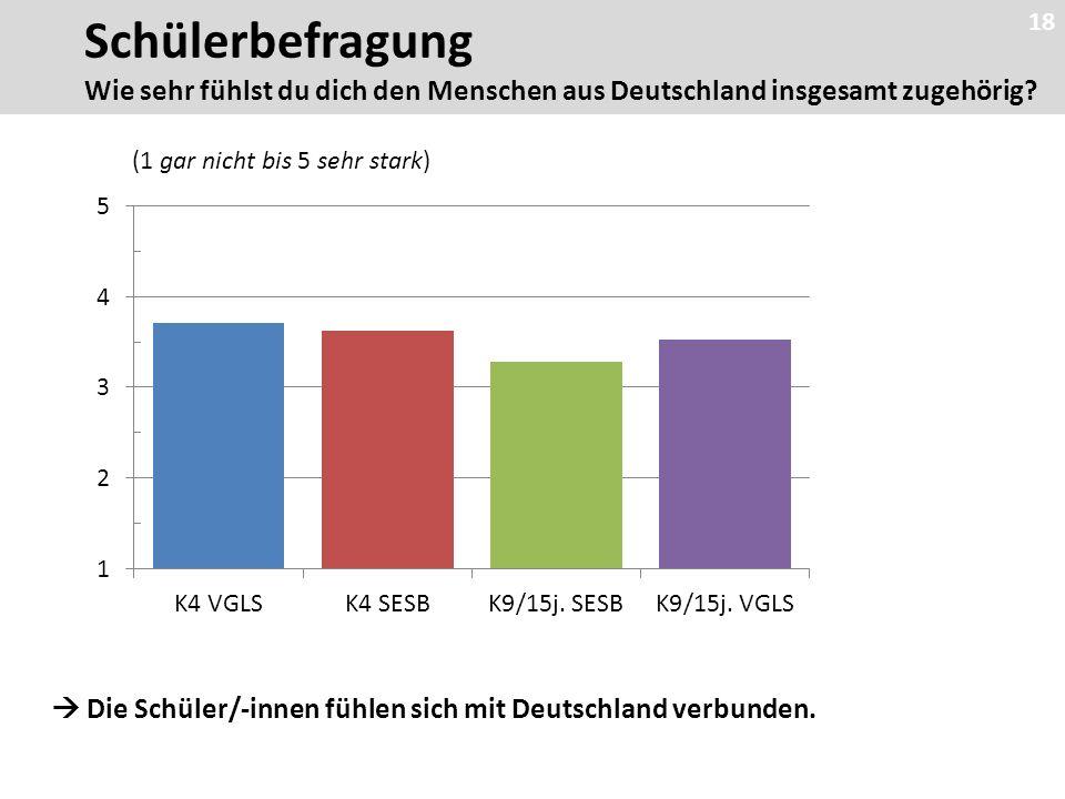 18  Die Schüler/-innen fühlen sich mit Deutschland verbunden.