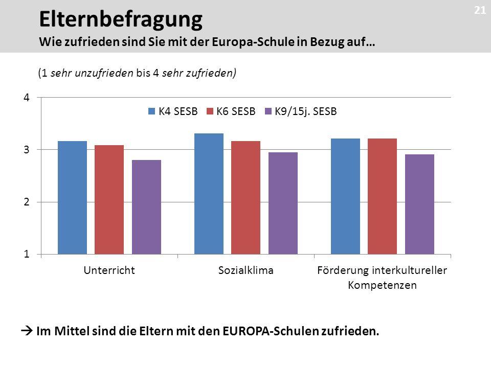 21  Im Mittel sind die Eltern mit den EUROPA-Schulen zufrieden.